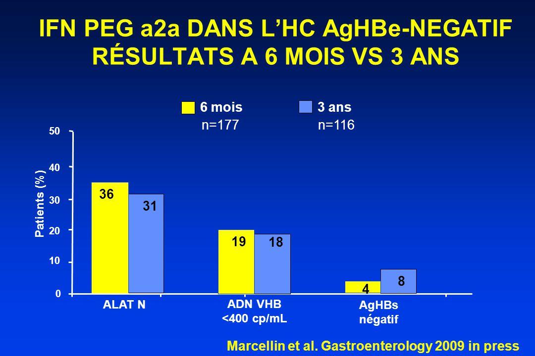 36 31 6 mois 3 ans 0 10 50 ALAT N AgHBs négatif Patients (%) IFN PEG a2a DANS L'HC AgHBe-NEGATIF RÉSULTATS A 6 MOIS VS 3 ANS 30 20 40 4 8 n=177n=116 ADN VHB <400 cp/mL 19 18 Marcellin et al.