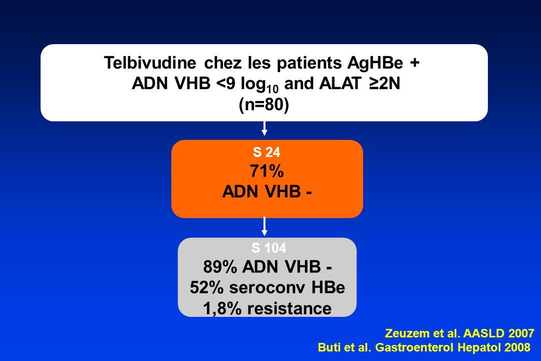 S 24 71% ADN VHB - Telbivudine chez les patients AgHBe + ADN VHB <9 log 10 and ALAT ≥2N (n=80) S 104 89% ADN VHB - 52% seroconv HBe 1,8% resistance Zeuzem et al.