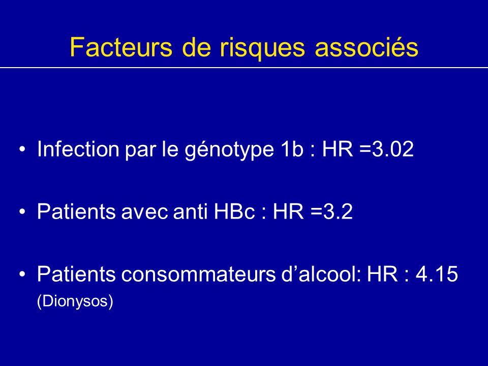 Facteurs de risques associés Infection par le génotype 1b : HR =3.02 Patients avec anti HBc : HR =3.2 Patients consommateurs d'alcool: HR : 4.15 (Dion