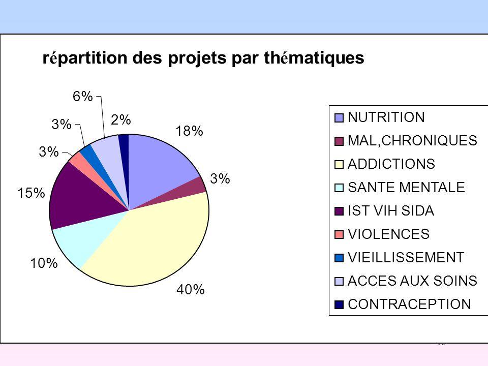 15 Description « thématique » des projets 2009 r é partition des projets par th é matiques 18% 3% 40% 10% 15% 3% 6% 2% NUTRITION MAL,CHRONIQUES ADDICTIONS SANTE MENTALE IST VIH SIDA VIOLENCES VIEILLISSEMENT ACCES AUX SOINS CONTRACEPTION