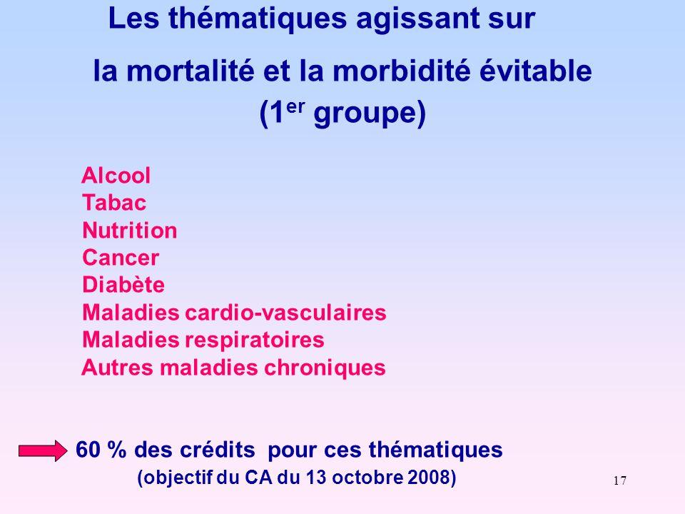 17 Les thématiques agissant sur la mortalité et la morbidité évitable (1 er groupe) Alcool Tabac Nutrition Cancer Diabète Maladies cardio-vasculaires Maladies respiratoires Autres maladies chroniques 60 % des crédits pour ces thématiques (objectif du CA du 13 octobre 2008)