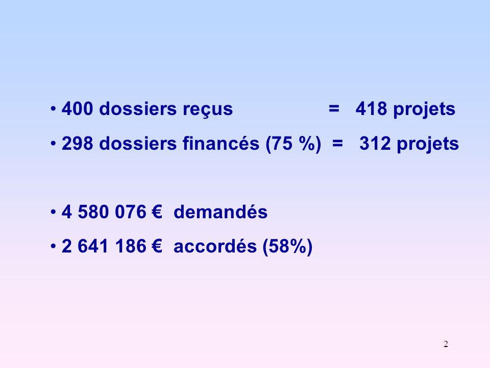 13 Projets « territoriaux » : Vosges TERRITOIRE TSP 13 TSP 18 TSP 19 TSP 20 Ouest Vosgien Épinal Déodatie Remiremont (Neufchâteau) projets reçus 11 20 4 6 Montant 91 041 € 236 609 € 70 000 € 19 220 € projets financés 4 16 2 3 Montant 19 220 € 116 076 € 39 500 € 9 970 €