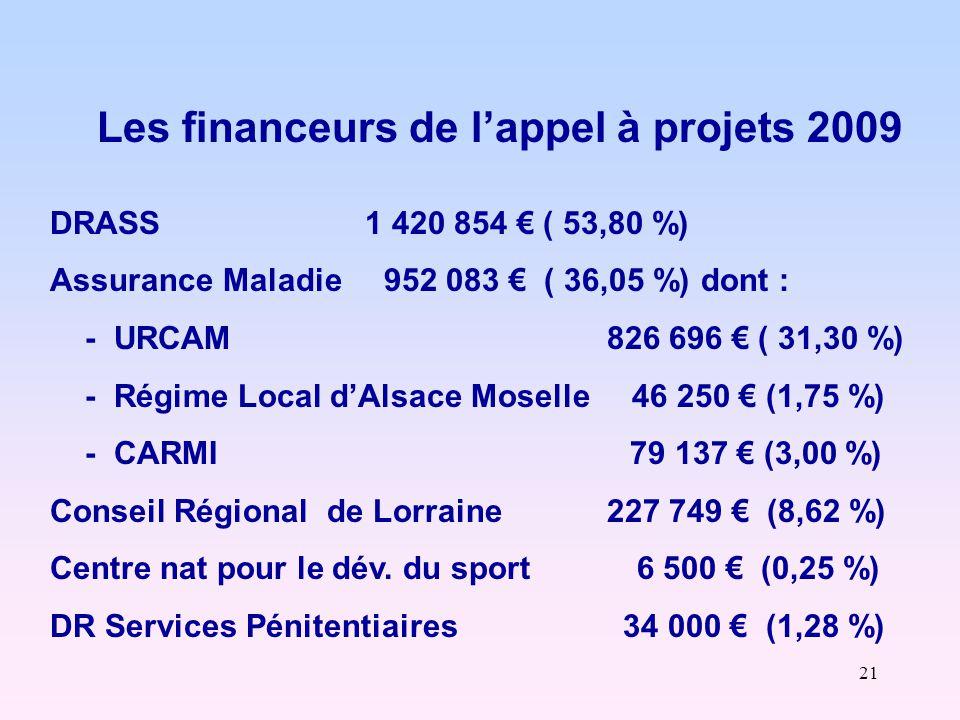 21 Les financeurs de l'appel à projets 2009 DRASS 1 420 854 € ( 53,80 %) Assurance Maladie 952 083 € ( 36,05 %) dont : - URCAM 826 696 € ( 31,30 %) - Régime Local d'Alsace Moselle 46 250 € (1,75 %) - CARMI 79 137 € (3,00 %) Conseil Régional de Lorraine 227 749 € (8,62 %) Centre nat pour le dév.