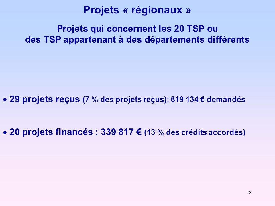 9 Projets « départementaux» projets qui concernent tous les TSP d 'un département  78 projets reçus (soit 18 % des projets reçus) : 1 408 090 € 54 : 17 projets - 318 200 € 55 : 22 projets - 274 193 € 57 : 23 projets - 553 002 € 88 : 16 projets - 262 695 €  54 projets financés : 933 862 € (soit 35 % des crédits accordés) 54 : 12 projets : 265 356 € 55 : 12 projets : 99 169 € 57 : 20 projets : 405 987 € 88 : 10 projets : 163 350 €