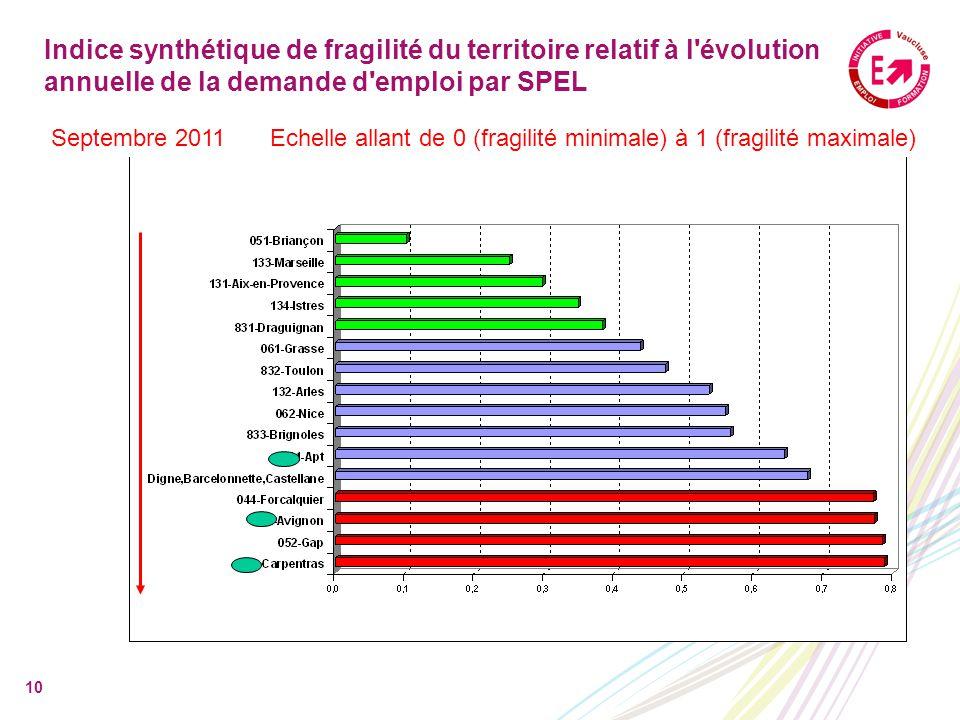 10 Indice synthétique de fragilité du territoire relatif à l évolution annuelle de la demande d emploi par SPEL Echelle allant de 0 (fragilité minimale) à 1 (fragilité maximale)Septembre 2011