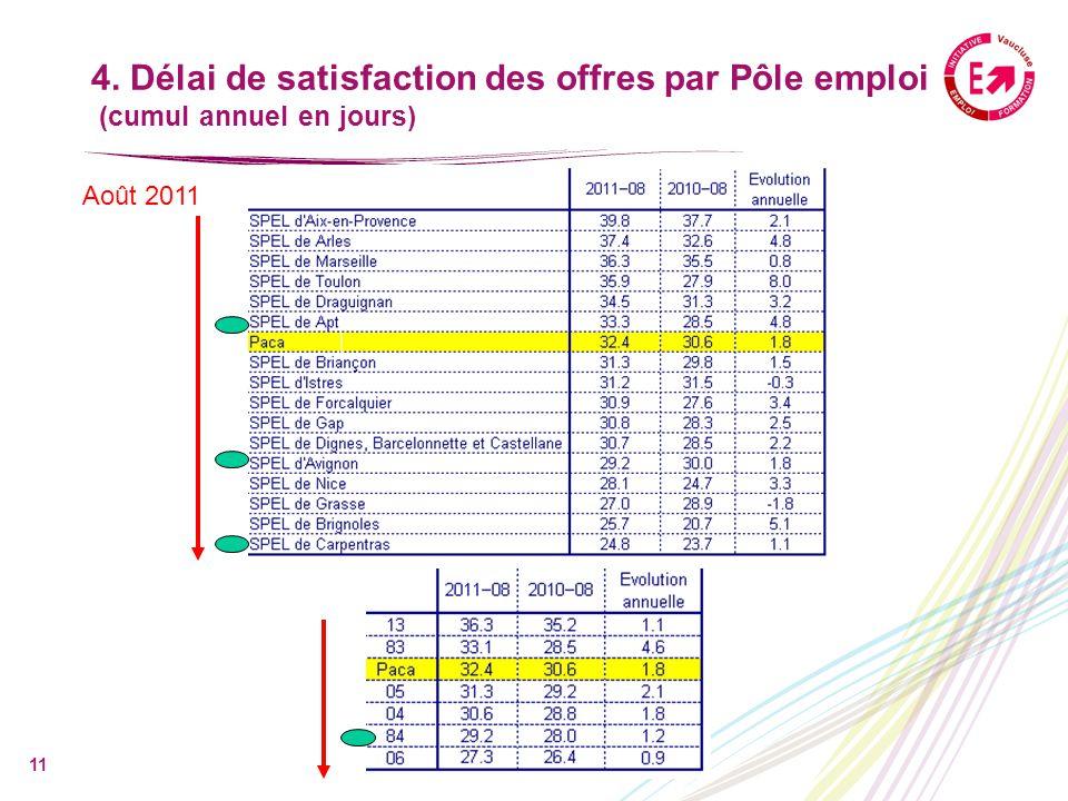 11 4. Délai de satisfaction des offres par Pôle emploi (cumul annuel en jours) Août 2011