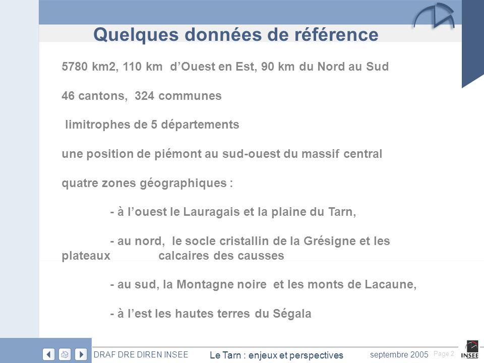 Page 2 Le Tarn : enjeux et perspectives DRAF DRE DIREN INSEEseptembre 2005 5780 km2, 110 km d'Ouest en Est, 90 km du Nord au Sud 46 cantons, 324 communes limitrophes de 5 départements une position de piémont au sud-ouest du massif central quatre zones géographiques : - à l'ouest le Lauragais et la plaine du Tarn, - au nord, le socle cristallin de la Grésigne et les plateaux calcaires des causses - au sud, la Montagne noire et les monts de Lacaune, - à l'est les hautes terres du Ségala Quelques données de référence