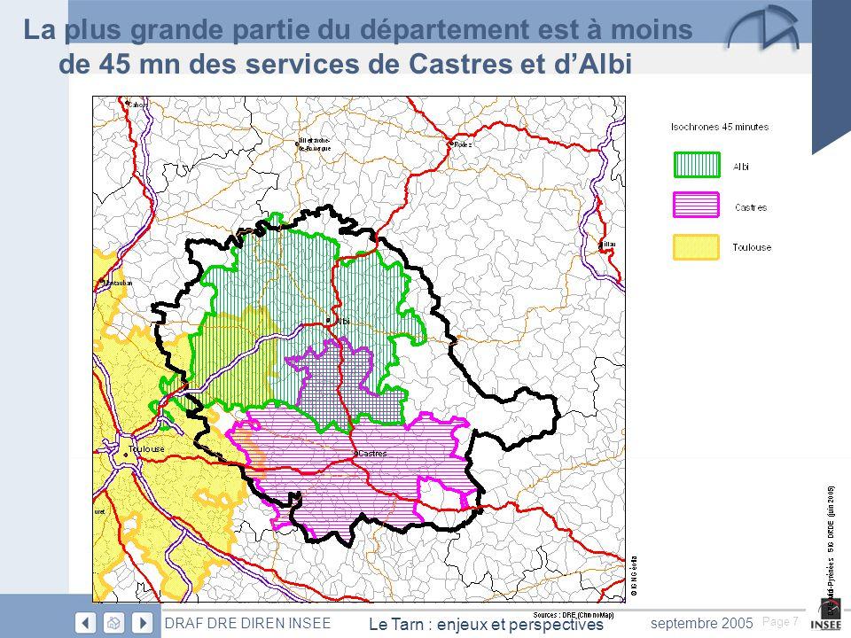 Page 7 Le Tarn : enjeux et perspectives DRAF DRE DIREN INSEEseptembre 2005 La plus grande partie du département est à moins de 45 mn des services de Castres et d'Albi