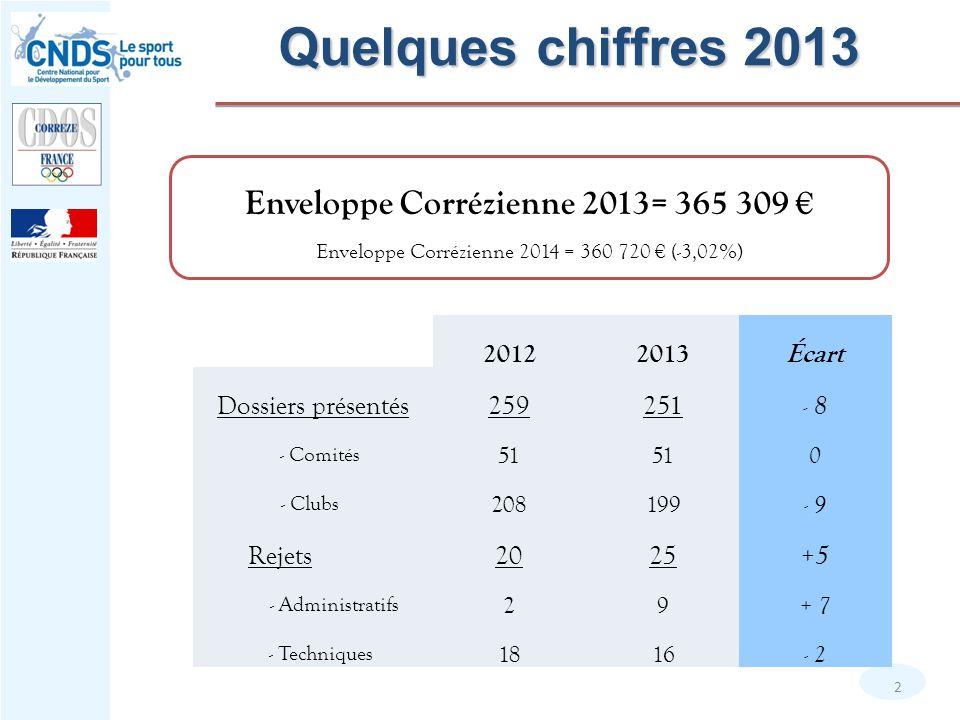 Quelques chiffres 2013 2 Enveloppe Corrézienne 2013= 365 309 € Enveloppe Corrézienne 2014 = 360 720 € (-3,02%) 20122013Écart Dossiers présentés259251