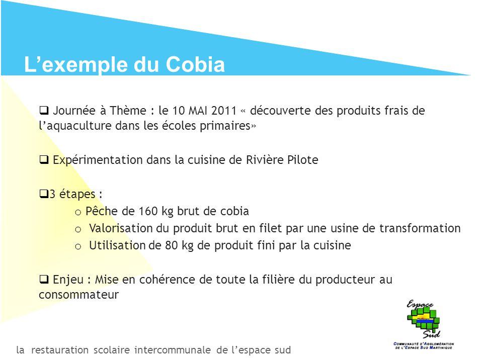 la restauration scolaire intercommunale de l'espace sud L'exemple du Cobia  Journée à Thème : le 10 MAI 2011 « découverte des produits frais de l'aqu
