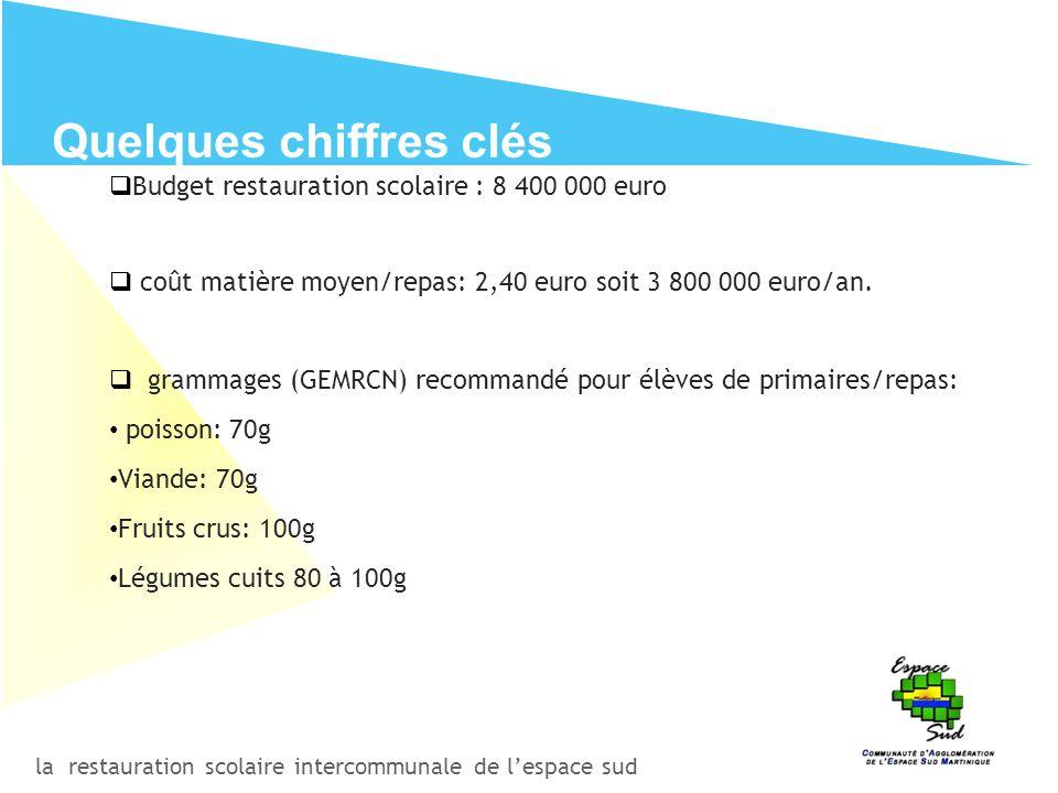 la restauration scolaire intercommunale de l'espace sud Quelques chiffres clés  Budget restauration scolaire : 8 400 000 euro  coût matière moyen/re