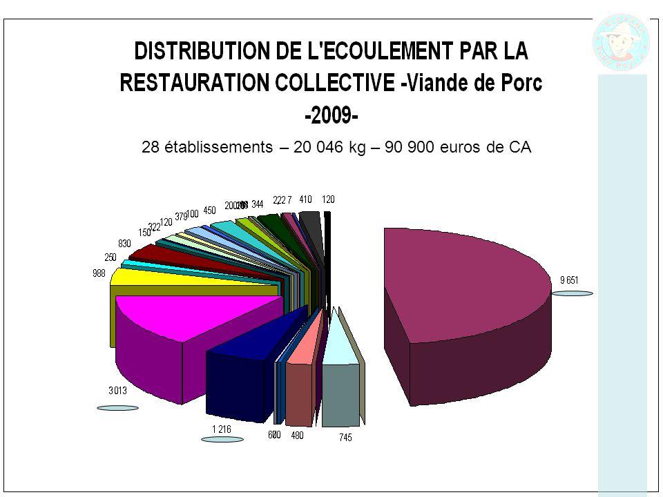 28 établissements – 20 046 kg – 90 900 euros de CA