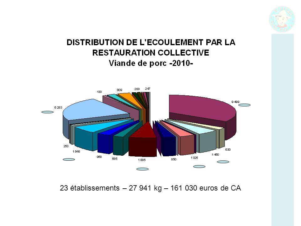 23 établissements – 27 941 kg – 161 030 euros de CA