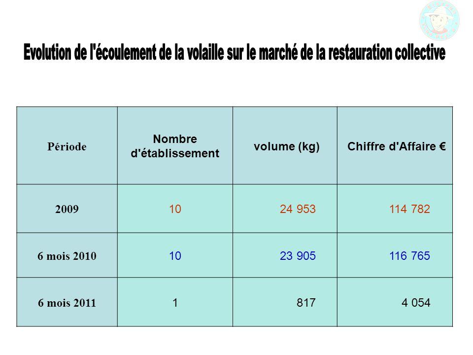 Période Nombre d établissement volume (kg) Chiffre d Affaire € 2009 10 24 953 114 782 6 mois 2010 10 23 905 116 765 6 mois 2011 1 817 4 054