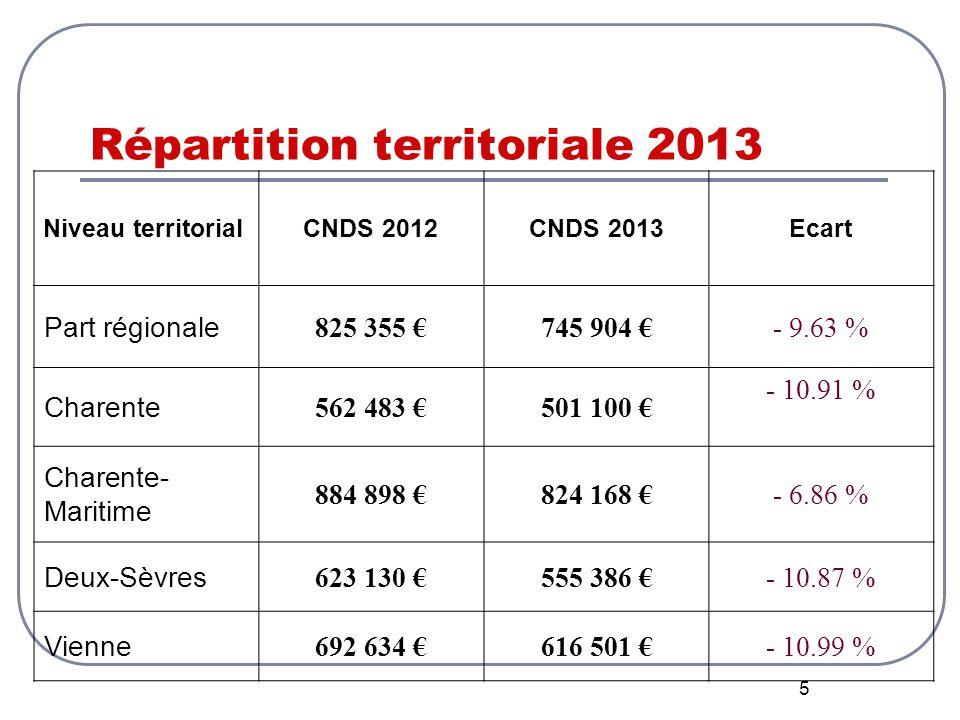 5 Répartition territoriale 2013 Niveau territorialCNDS 2012CNDS 2013Ecart Part régionale 825 355 €745 904 €- 9.63 % Charente 562 483 €501 100 € - 10.91 % Charente- Maritime 884 898 €824 168 €- 6.86 % Deux-Sèvres 623 130 €555 386 €- 10.87 % Vienne 692 634 €616 501 €- 10.99 %