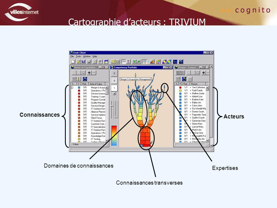 Cartographie d'acteurs : TRIVIUM Connaissances Acteurs Connaissances transverses Domaines de connaissances Expertises