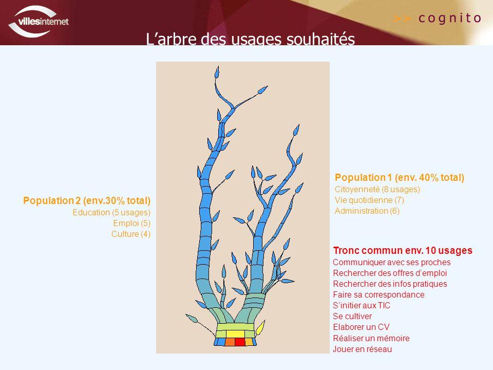 L'arbre des usages souhaités Tronc commun env.