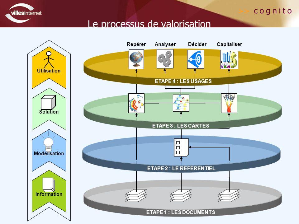 ETAPE 1 : LES DOCUMENTS Le processus de valorisation ETAPE 2 : LE REFERENTIEL ETAPE 3 : LES CARTES RepérerAnalyserDéciderCapitaliser ETAPE 4 : LES USAGES Utilisation Solution Modélisation Information