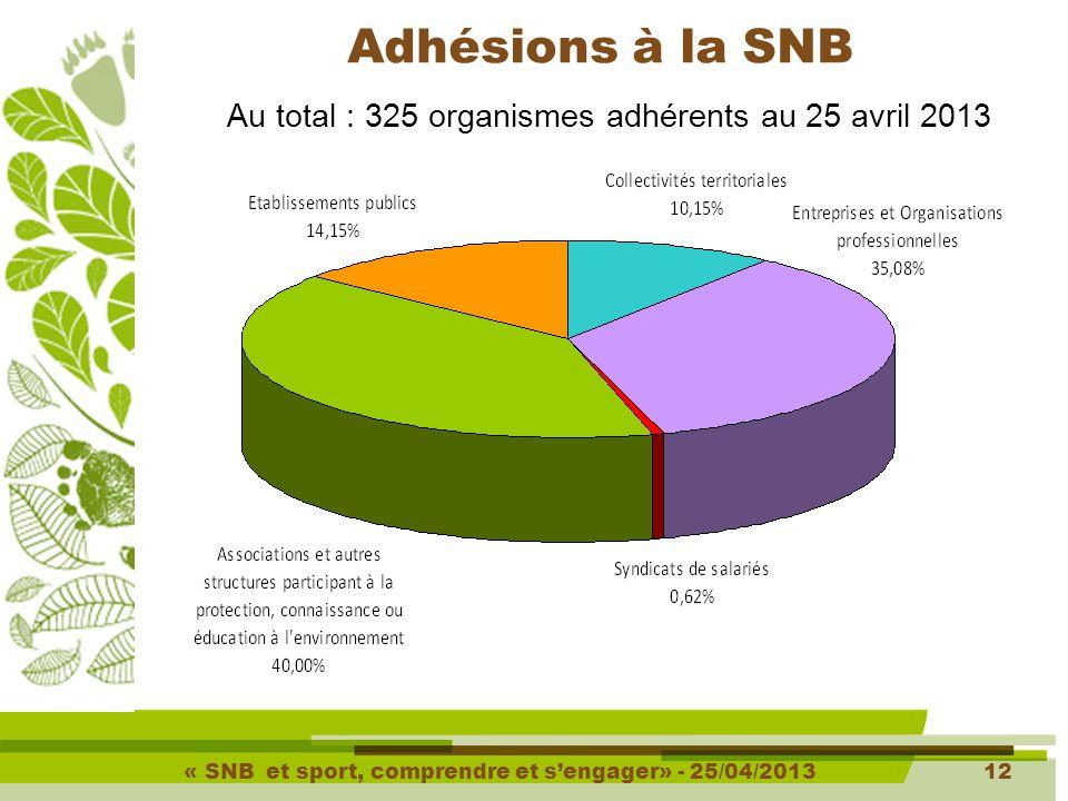 « SNB et sport, comprendre et s'engager» - 25/04/201312 Adhésions à la SNB Au total : 325 organismes adhérents au 25 avril 2013
