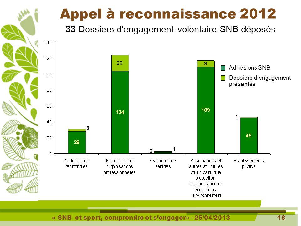« SNB et sport, comprendre et s'engager» - 25/04/201318 33 Dossiers d engagement volontaire SNB déposés Appel à reconnaissance 2012 Adhésions SNB Dossiers d'engagement présentés