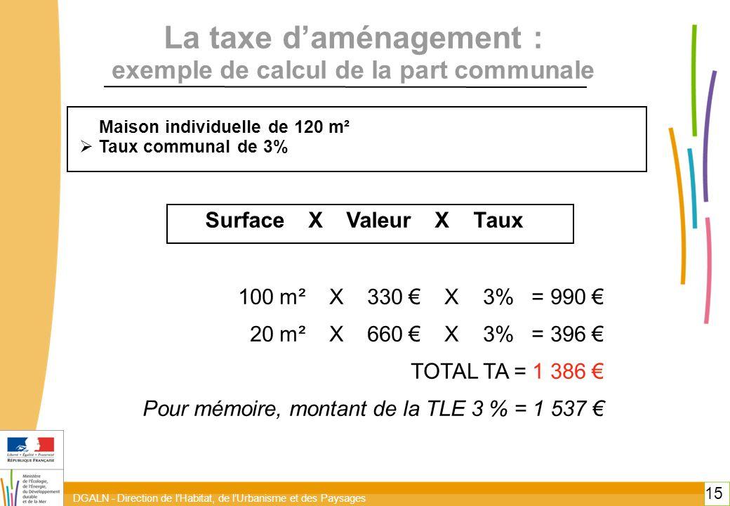 DGALN - Direction de l'Habitat, de l'Urbanisme et des Paysages 15 La taxe d'aménagement : exemple de calcul de la part communale Maison individuelle de 120 m²  Taux communal de 3% 100 m² X 330 € X 3% = 990 € 20 m² X 660 € X 3% = 396 € TOTAL TA = 1 386 € Pour mémoire, montant de la TLE 3 % = 1 537 € Surface X Valeur X Taux