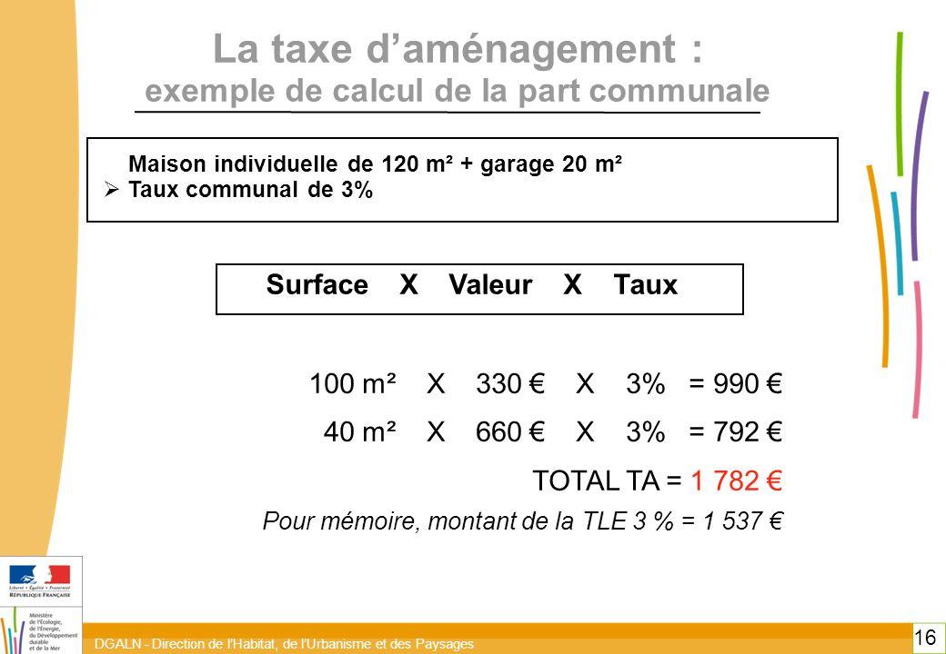 DGALN - Direction de l'Habitat, de l'Urbanisme et des Paysages 16 La taxe d'aménagement : exemple de calcul de la part communale Maison individuelle de 120 m² + garage 20 m²  Taux communal de 3% 100 m² X 330 € X 3% = 990 € 40 m² X 660 € X 3% = 792 € TOTAL TA = 1 782 € Pour mémoire, montant de la TLE 3 % = 1 537 € Surface X Valeur X Taux