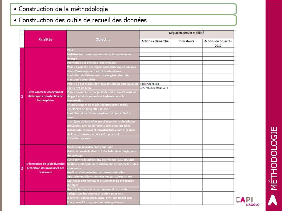 Construction de la méthodologie Construction des outils de recueil des données