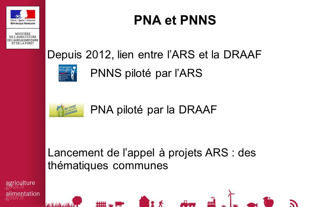 PNA et PNNS Depuis 2012, lien entre l'ARS et la DRAAF PNNS piloté par l'ARS PNA piloté par la DRAAF Lancement de l'appel à projets ARS : des thématiques communes