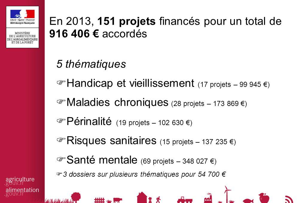 En 2013, 151 projets financés pour un total de 916 406 € accordés 5 thématiques  Handicap et vieillissement (17 projets – 99 945 €)  Maladies chroniques (28 projets – 173 869 €)  Périnalité (19 projets – 102 630 €)  Risques sanitaires (15 projets – 137 235 €)  Santé mentale (69 projets – 348 027 €)  3 dossiers sur plusieurs thématiques pour 54 700 €