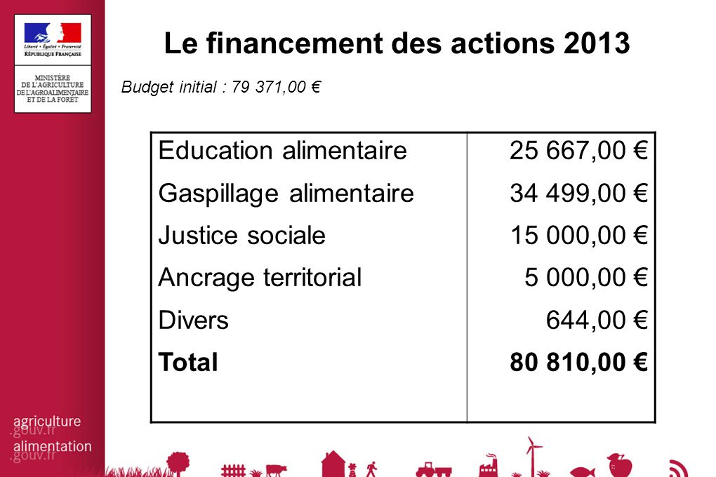 Le financement des actions 2013 Budget initial : 79 371,00 € Education alimentaire Gaspillage alimentaire Justice sociale Ancrage territorial Divers T