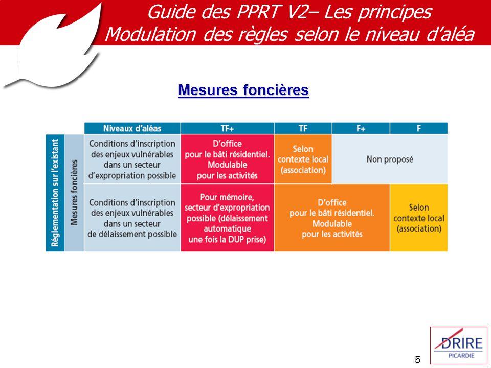 5 Guide des PPRT V2– Les principes Modulation des règles selon le niveau d'aléa Mesures foncières