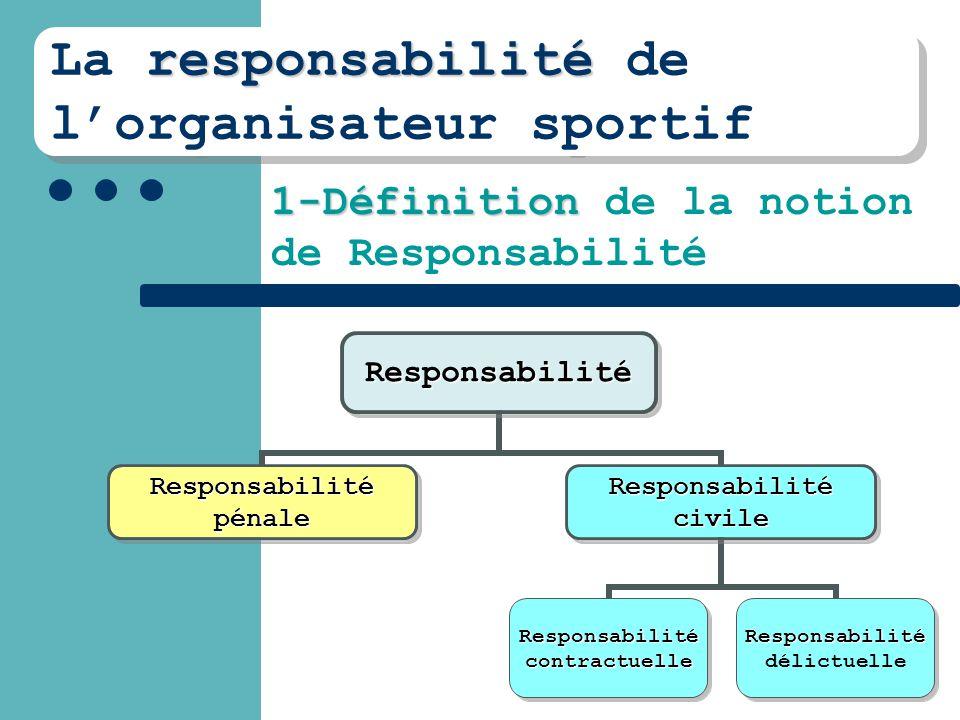 responsabilité La responsabilité de l'organisateur sportif responsabilité La responsabilité de l'organisateur sportif 1-Définition 1-Définition de la notion de ResponsabilitéResponsabilité ResponsabilitépénaleResponsabilitécivile Responsabilité contractuelleResponsabilité délictuelle