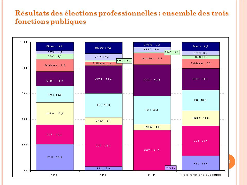 10 Résultats des élections professionnelles : ensemble des trois fonctions publiques