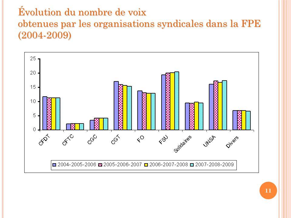 11 Évolution du nombre de voix obtenues par les organisations syndicales dans la FPE (2004-2009)