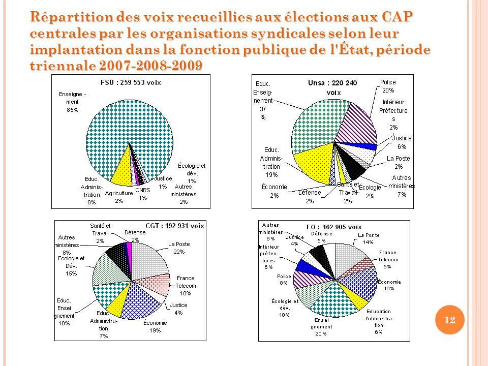 12 Répartition des voix recueillies aux élections aux CAP centrales par les organisations syndicales selon leur implantation dans la fonction publique de l État, période triennale 2007-2008-2009