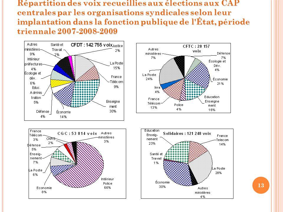 13 Répartition des voix recueillies aux élections aux CAP centrales par les organisations syndicales selon leur implantation dans la fonction publique de l État, période triennale 2007-2008-2009
