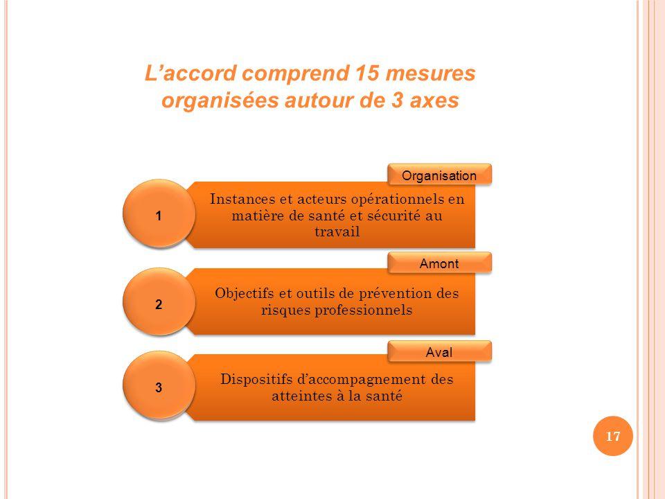 17 L'accord comprend 15 mesures organisées autour de 3 axes Instances et acteurs opérationnels en matière de santé et sécurité au travail Objectifs et outils de prévention des risques professionnels Dispositifs d'accompagnement des atteintes à la santé 1 1 2 2 3 3 Organisation Amont Aval