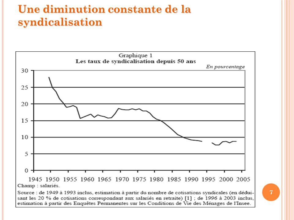 7 Une diminution constante de la syndicalisation