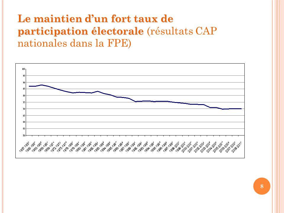 8 Le maintien d'un fort taux de participation électorale Le maintien d'un fort taux de participation électorale (résultats CAP nationales dans la FPE)