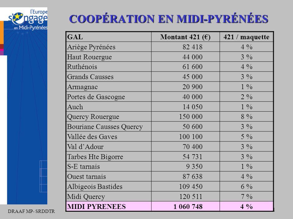 DRAAF MP- SRDDTR 31 COOPÉRATION EN MIDI-PYRÉNÉES GALMontant 421 (€)421 / maquette Ariège Pyrénées82 4184 % Haut Rouergue44 0003 % Ruthénois61 6004 % G