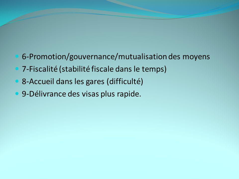 6-Promotion/gouvernance/mutualisation des moyens 7-Fiscalité (stabilité fiscale dans le temps) 8-Accueil dans les gares (difficulté) 9-Délivrance des visas plus rapide.