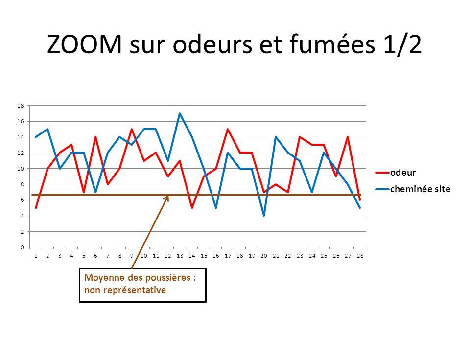 ZOOM sur odeurs et fumées 1/2 Moyenne des poussières : non représentative