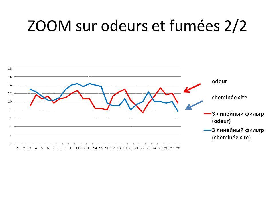 ZOOM sur odeurs et fumées 2/2