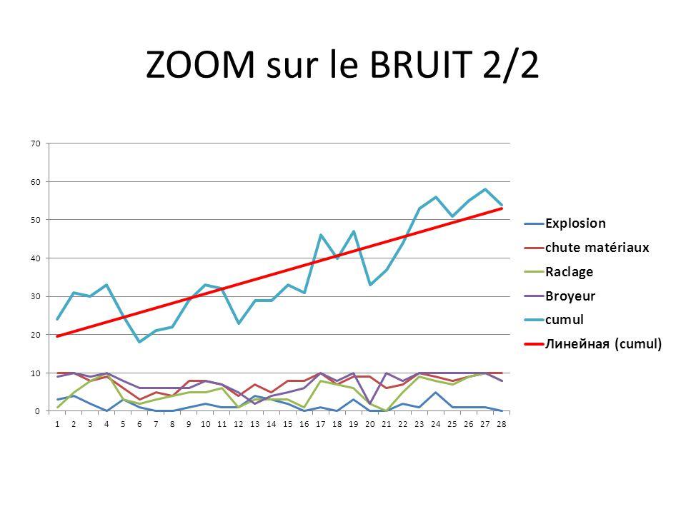 ZOOM sur le BRUIT 2/2