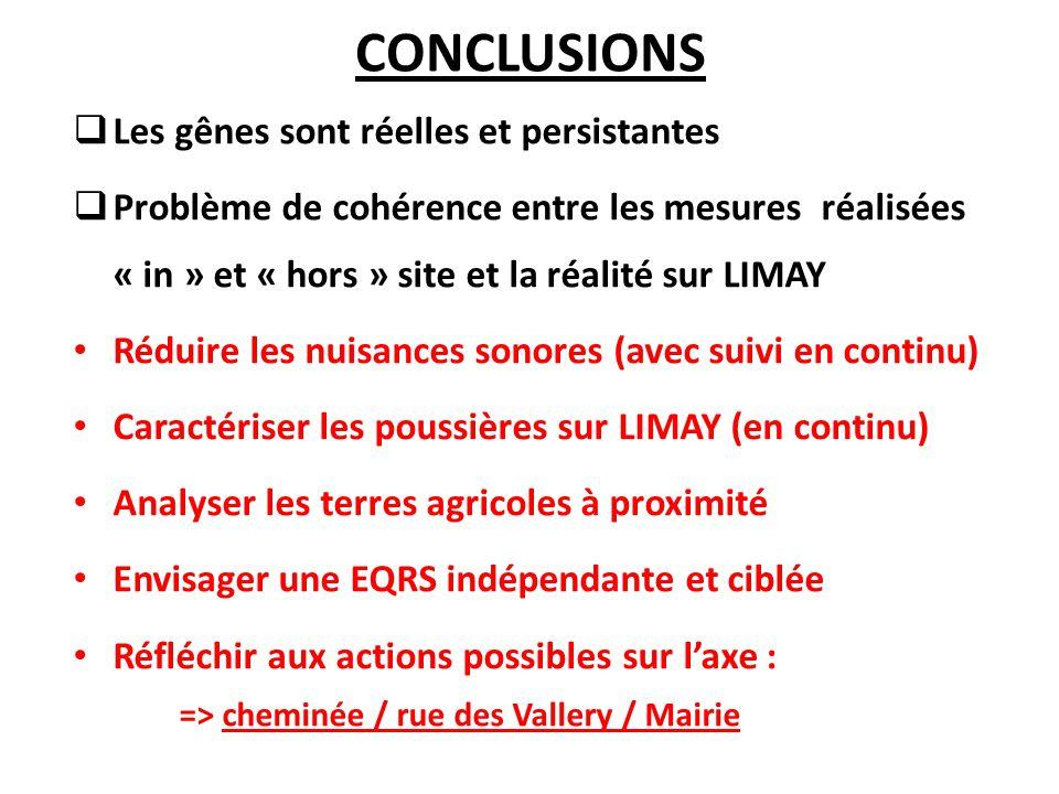 CONCLUSIONS  Les gênes sont réelles et persistantes  Problème de cohérence entre les mesures réalisées « in » et « hors » site et la réalité sur LIMAY Réduire les nuisances sonores (avec suivi en continu) Caractériser les poussières sur LIMAY (en continu) Analyser les terres agricoles à proximité Envisager une EQRS indépendante et ciblée Réfléchir aux actions possibles sur l'axe : => cheminée / rue des Vallery / Mairie