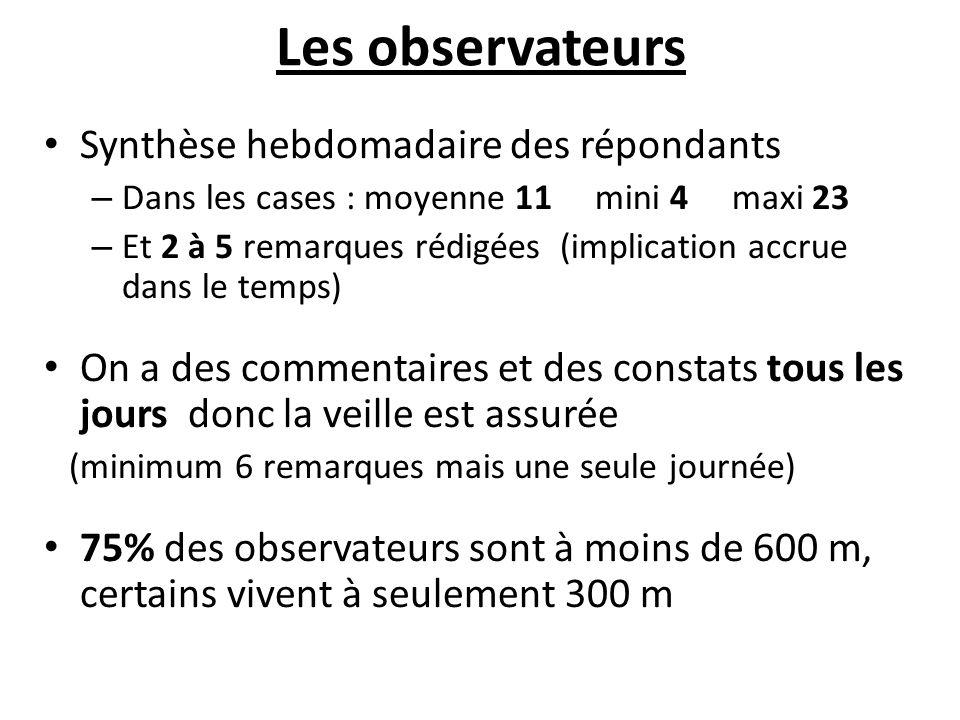 REPARTITION DES NUISANCES RESSENTIES Par nombre d'observations Par nombre d'évènements