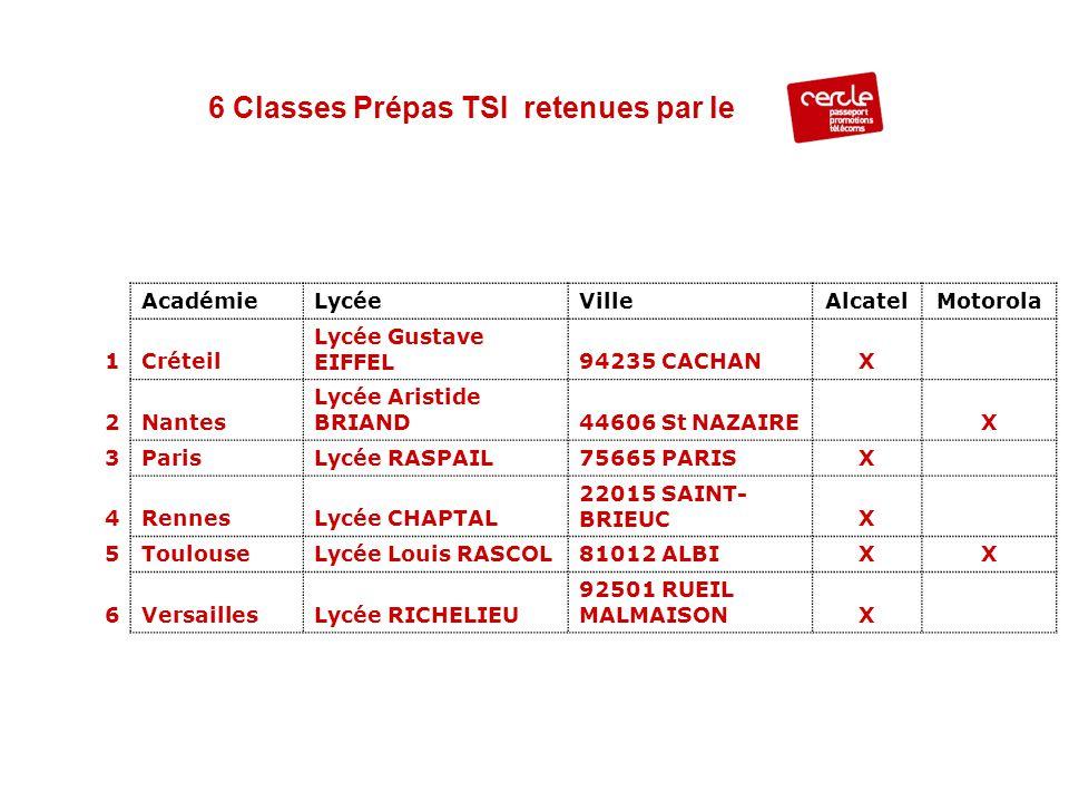 AcadémieLycéeVilleAlcatelMotorola 1Créteil Lycée Gustave EIFFEL94235 CACHANX 2Nantes Lycée Aristide BRIAND44606 St NAZAIREX 3ParisLycée RASPAIL75665 P