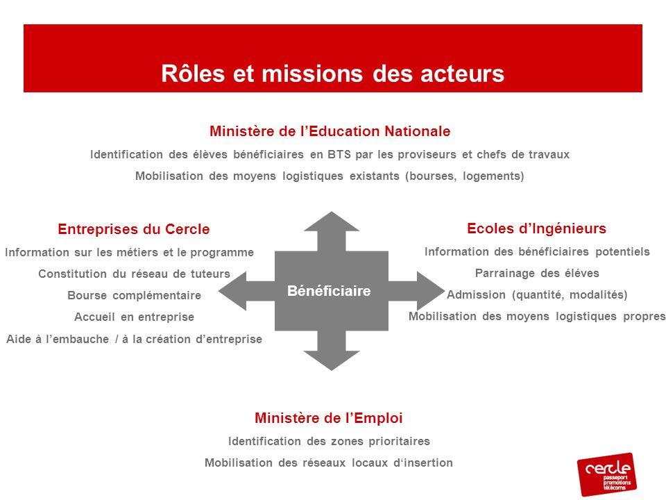 Entreprises du Cercle Information sur les métiers et le programme Constitution du réseau de tuteurs Bourse complémentaire Accueil en entreprise Aide à