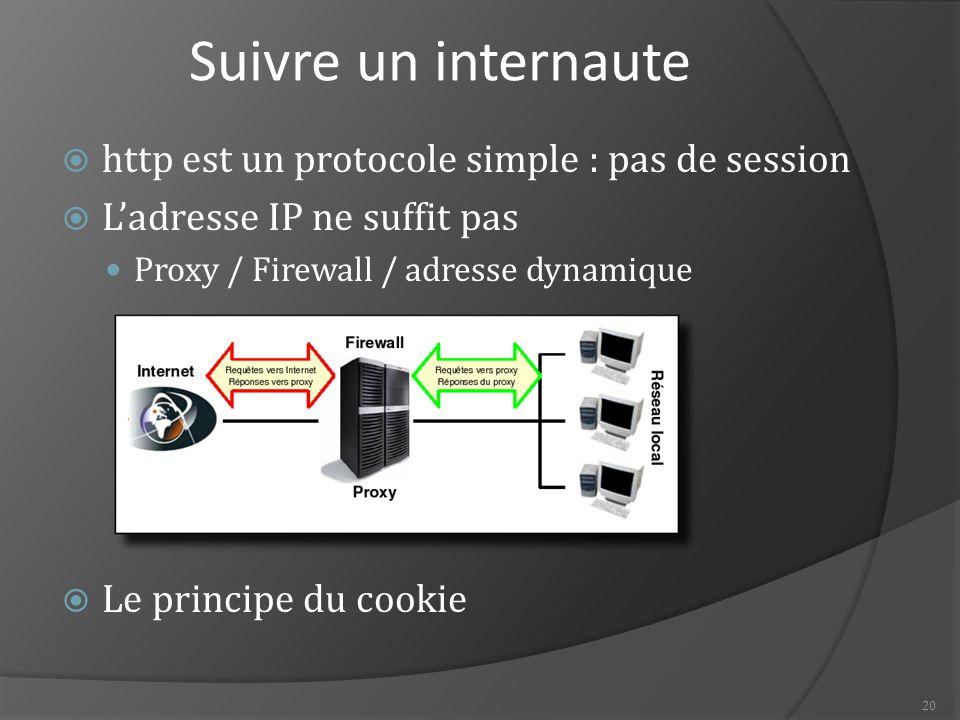 20 Suivre un internaute  http est un protocole simple : pas de session  L'adresse IP ne suffit pas Proxy / Firewall / adresse dynamique  Le principe du cookie