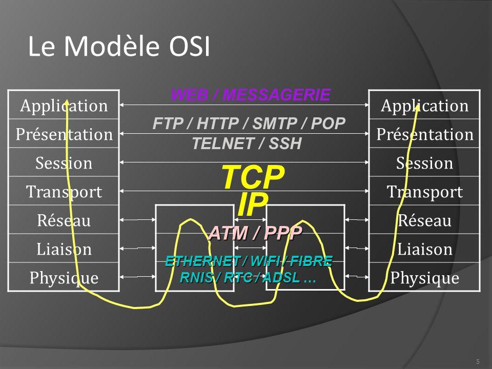 5 Le Modèle OSI Application Présentation Session Transport Réseau Liaison Physique Application Présentation Session Transport Réseau Liaison Physique TCP IP ETHERNET / WIFI / FIBRE RNIS / RTC / ADSL RNIS / RTC / ADSL … FTP / HTTP / SMTP / POP TELNET / SSH WEB / MESSAGERIE